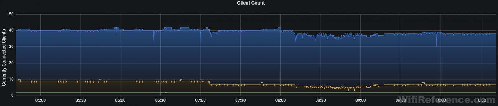 Client count