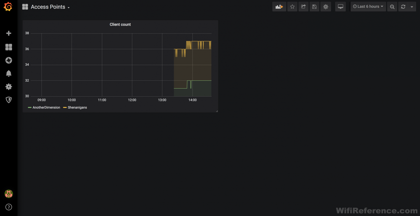 Grafana dashboard with panel